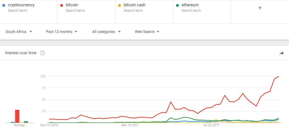 google bitcoin search how to buy bitcoin in south africa