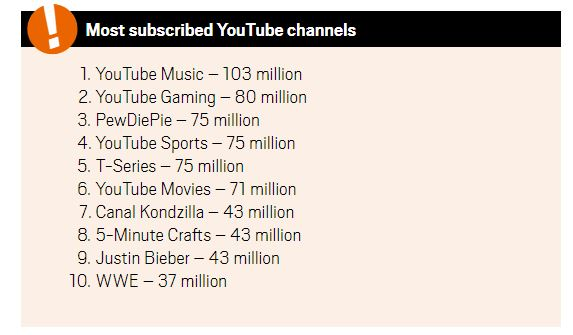 most subscribed youtube channels dec 2018